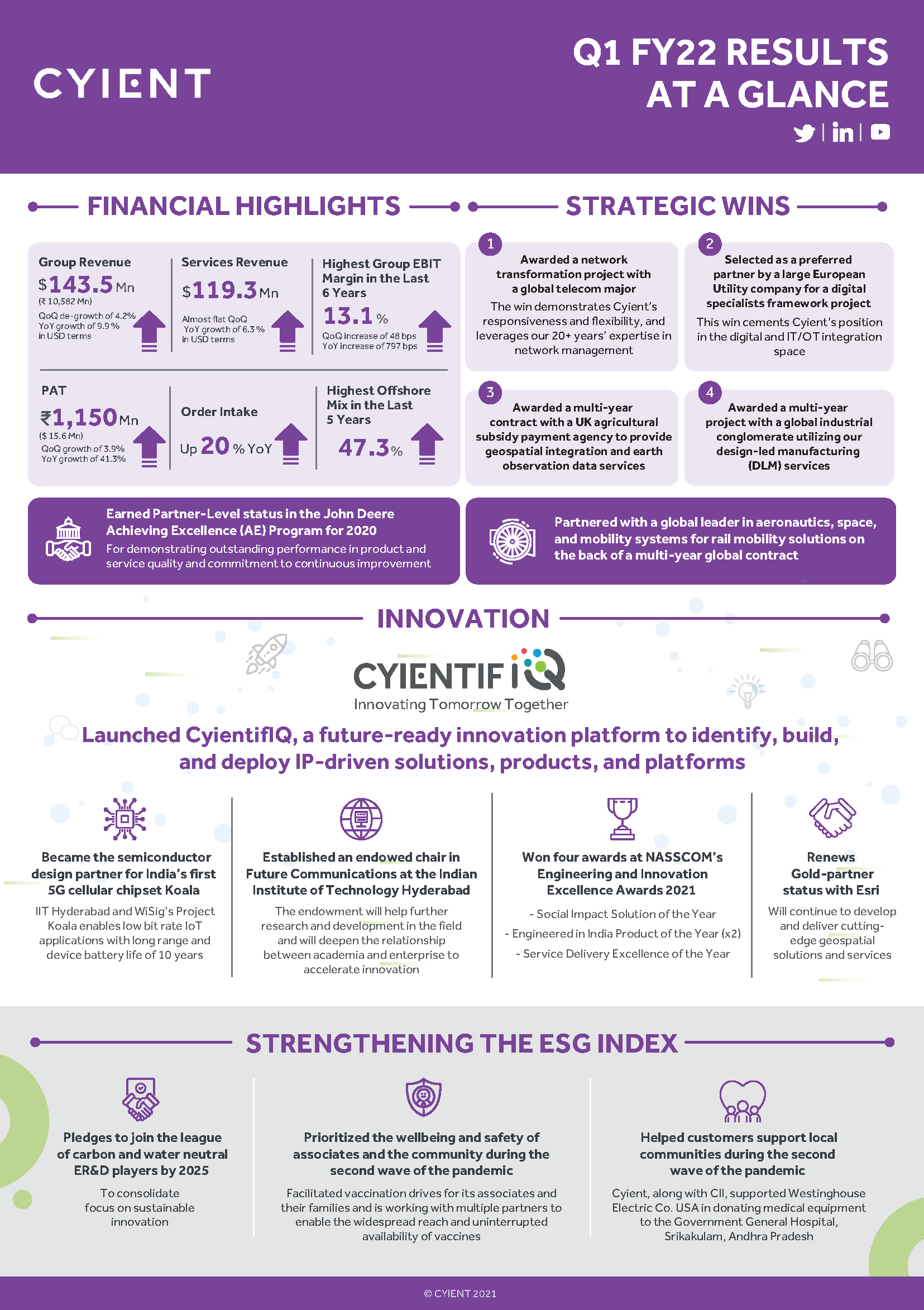 1-Cyient Q1 FY22 Highlights Infographic