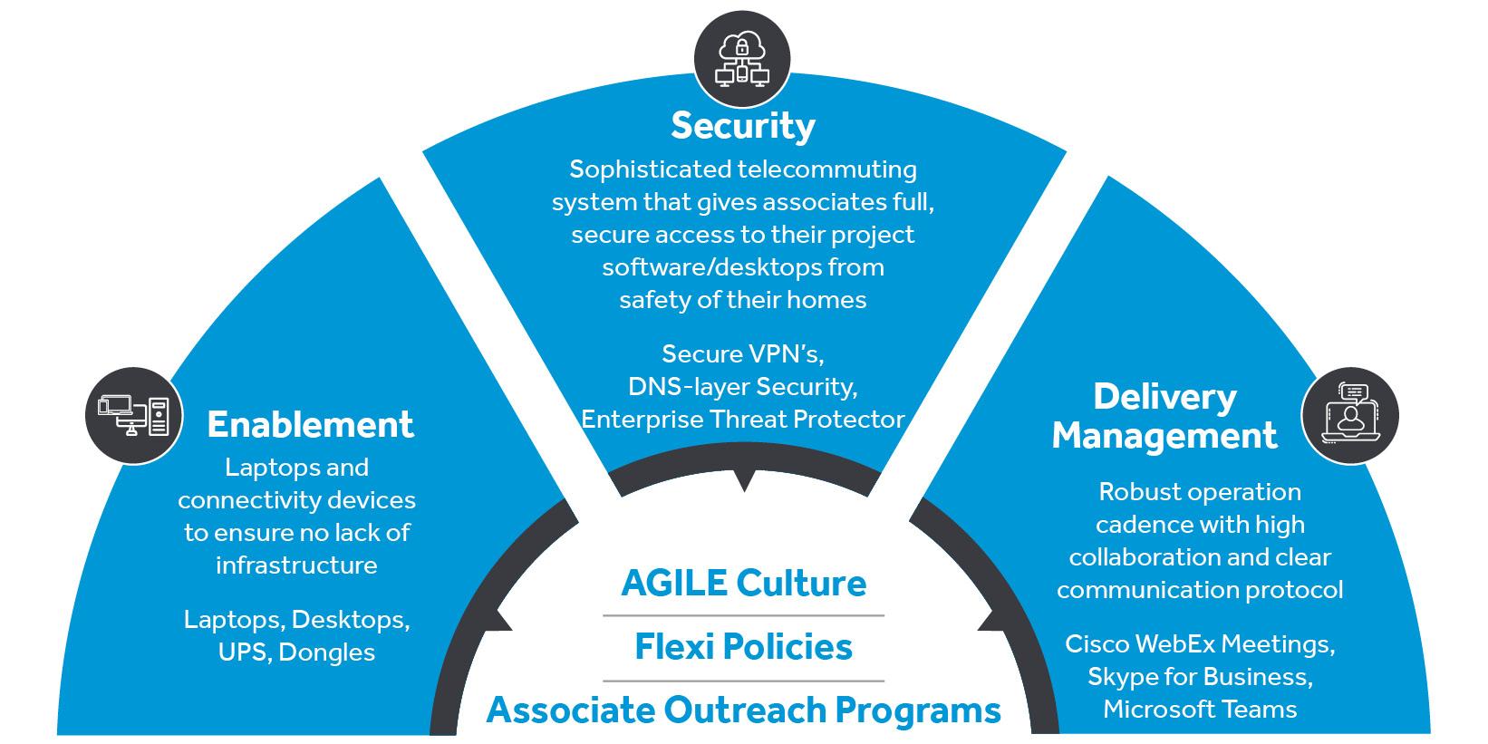 COR - Infographic - Agile Framework - 0420 - 788x394px