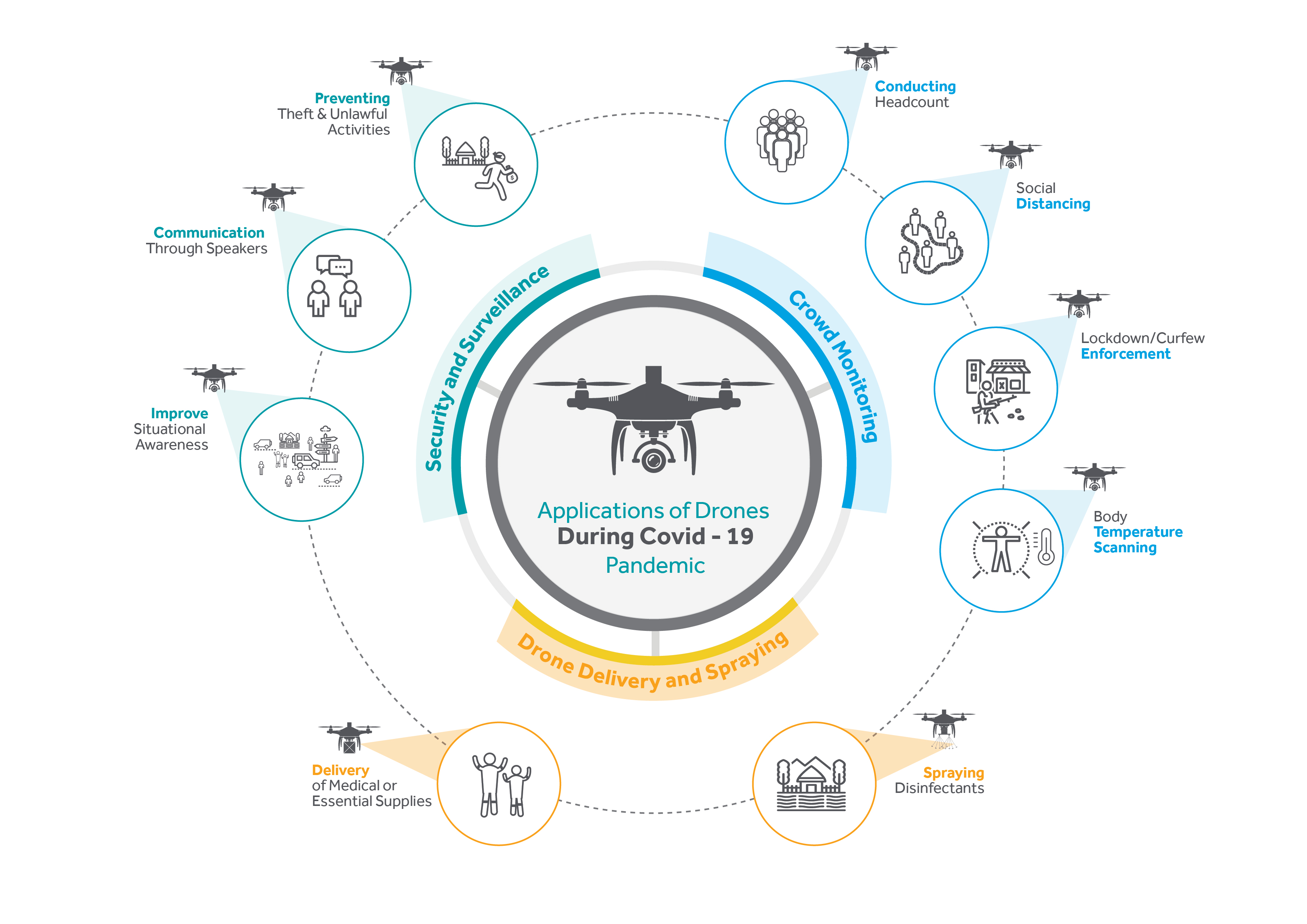 Infographic - Blog for using drones to manage covid - 0420 - 4[8]