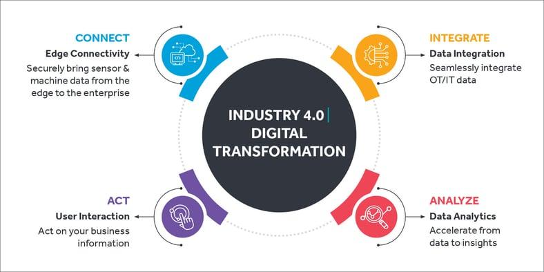 digital-strategy-roadmap