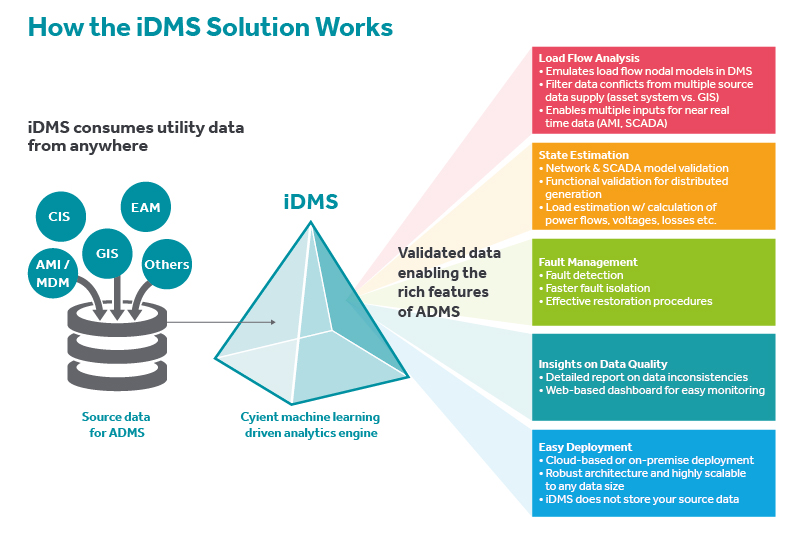 Graphic for iDMS - 1-01
