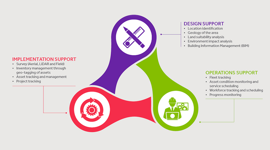 Design-Implement-Operations_Infographic