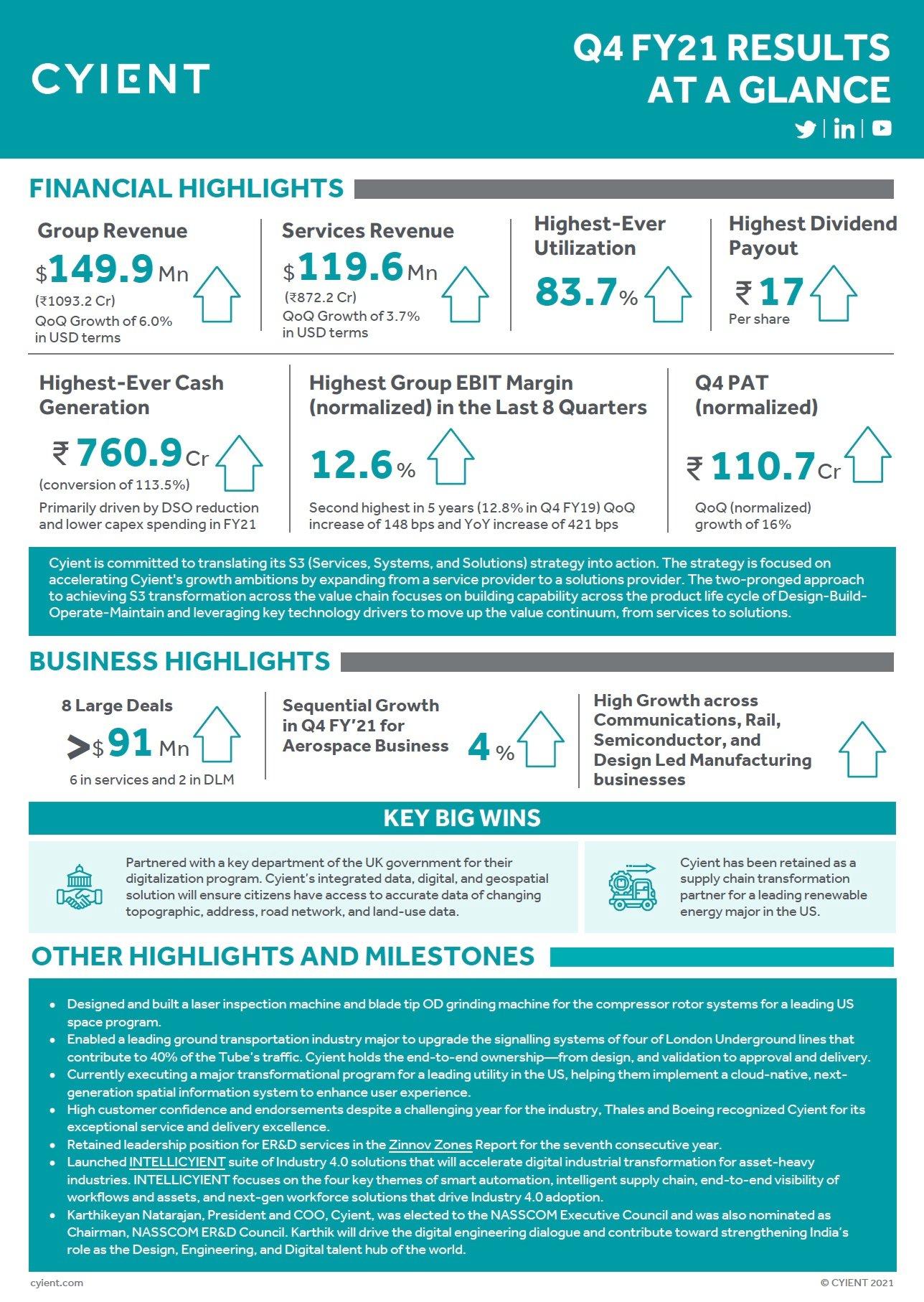 Q4 Infographic
