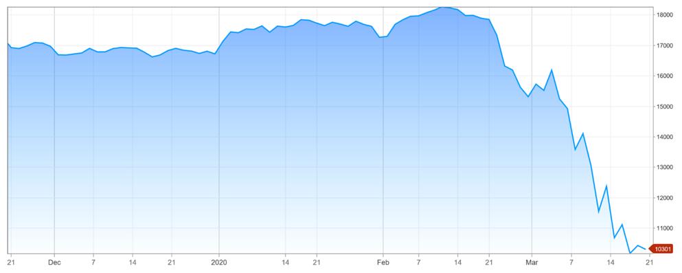 SSIAD-Stock-YTD-1-January-2020-20-March-2020