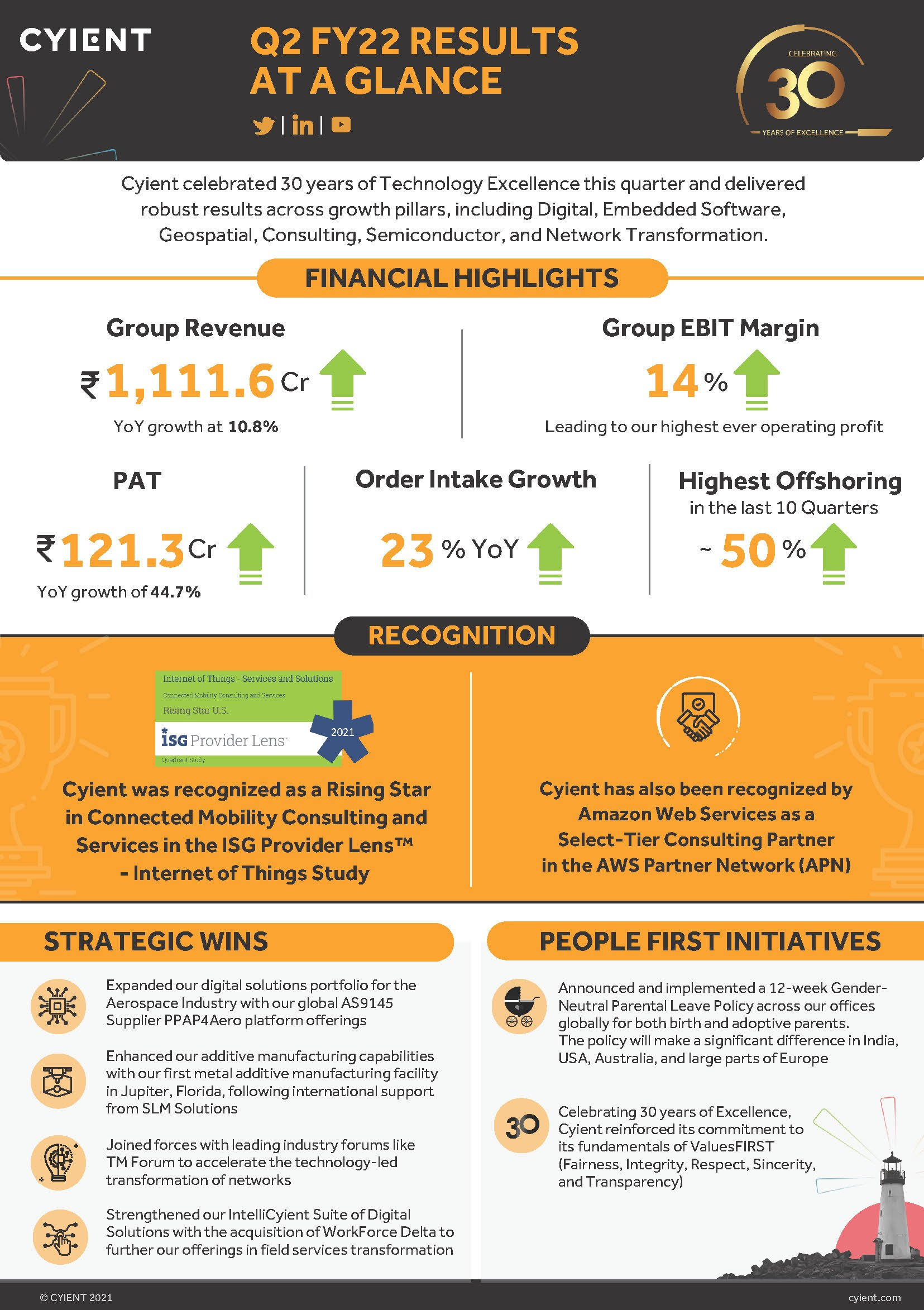 Cyient Q2 FY 22 Results - Key Highlights Infographic